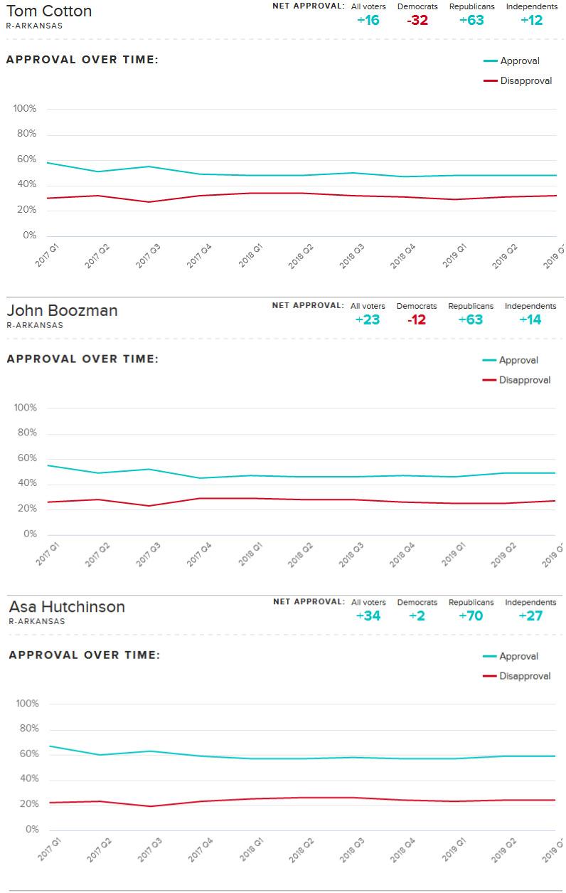 Arkansas Approval Ratings