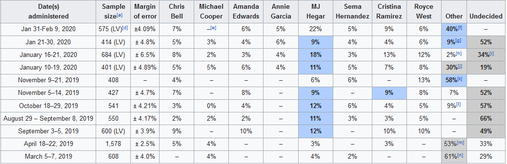 Texas Senate polls